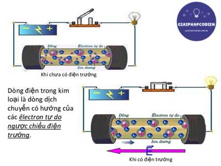 Dòng điện trong kim loại